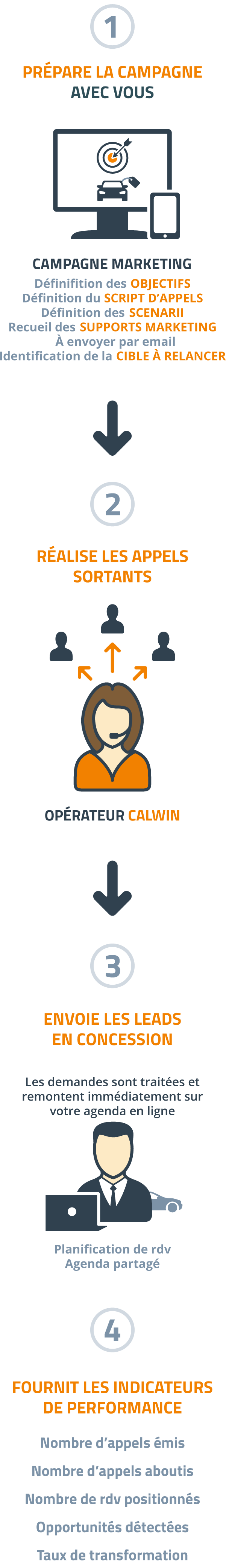 CallWin - appels sortants