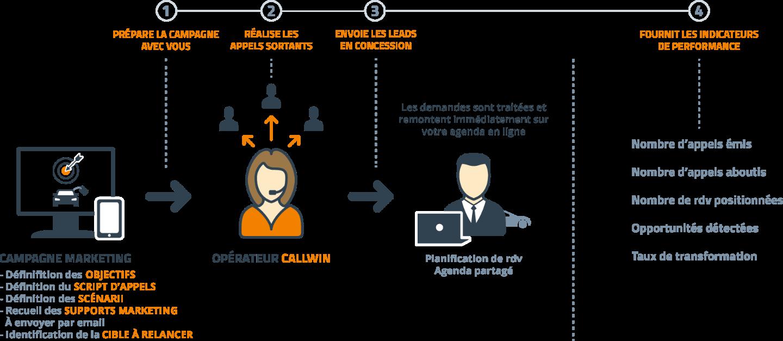 CallWin - appels sortants