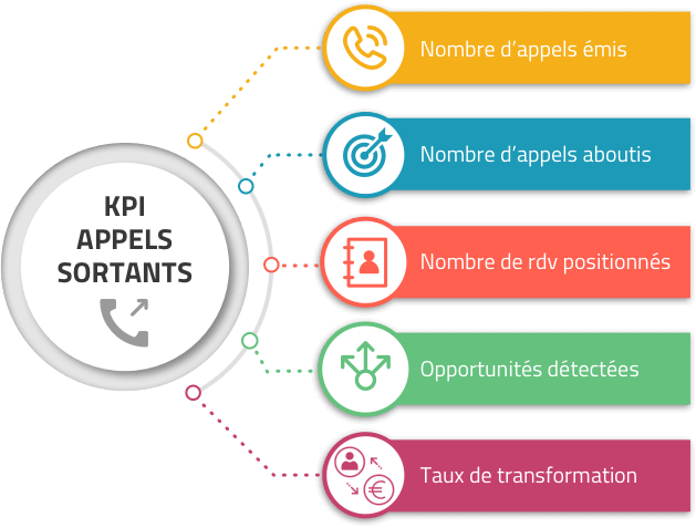 CallWin - KPI appels sortants